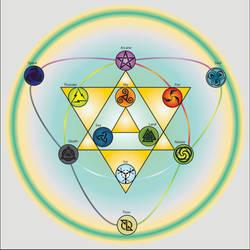 Ljosalfar (Light Elf) Magic Chart