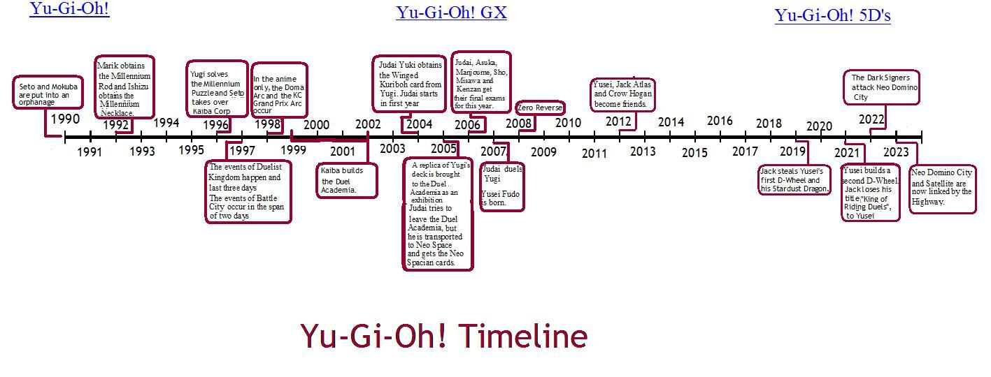The YuGiOh Timeline By Xilex90