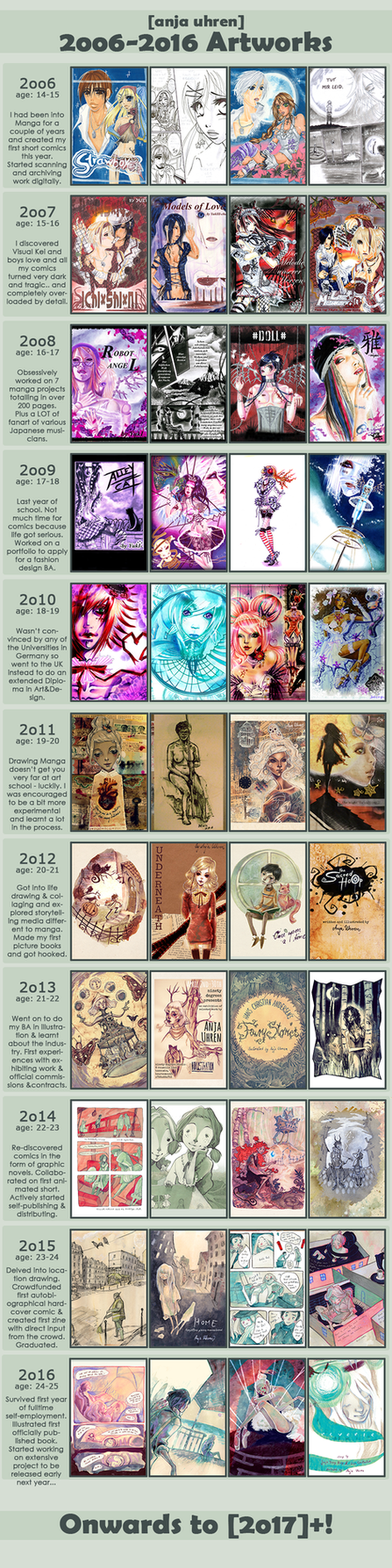 Improvement Meme 2006-2016 by anja-uhren
