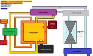 LFTR Power by Pyre-Vulpimorph