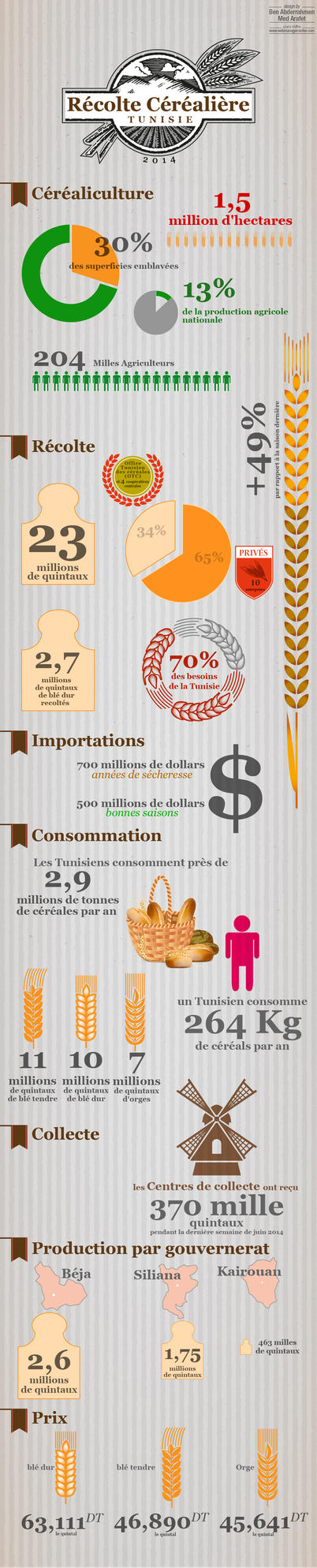 Infographie Recolte Cerealiere Tunisie 2014 by marafet