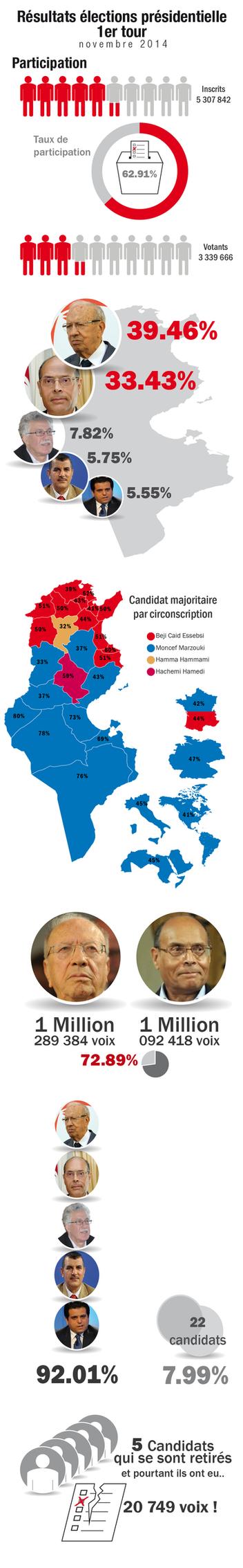 Election Tunisie 2014 by marafet
