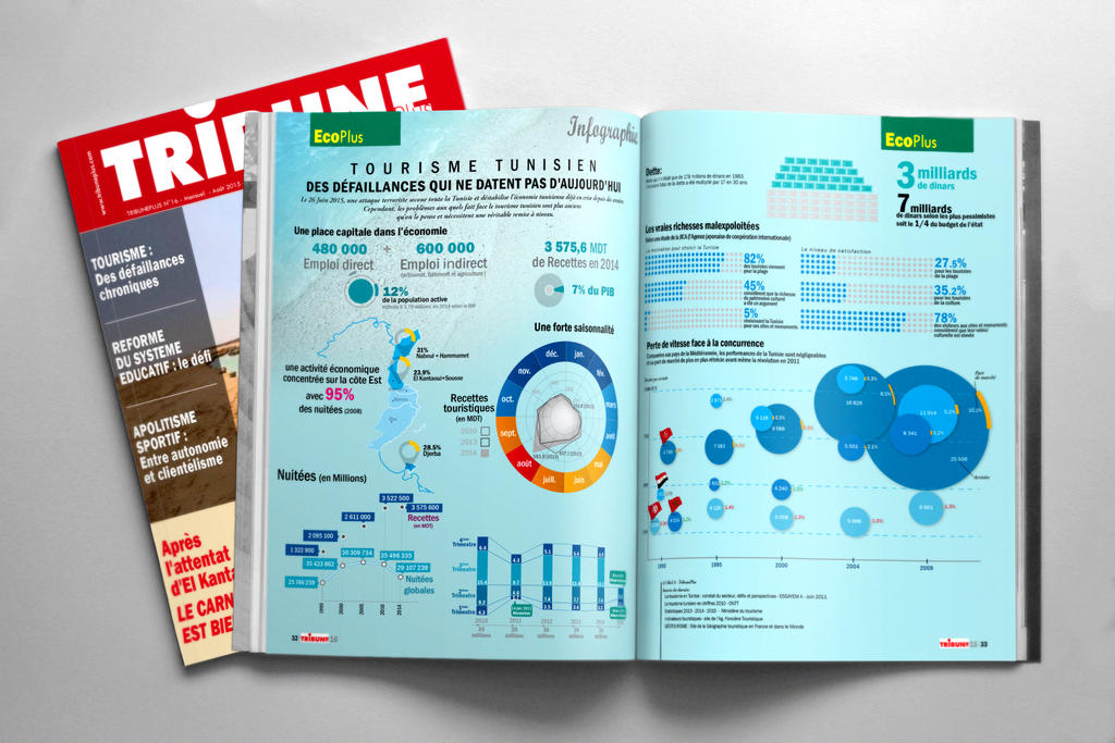 Tourisme infographic by marafet