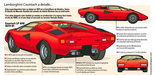 Lamborghini Countach by CRCavazos