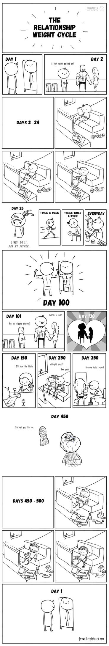 The Relationship Weight Cycle by jayngs