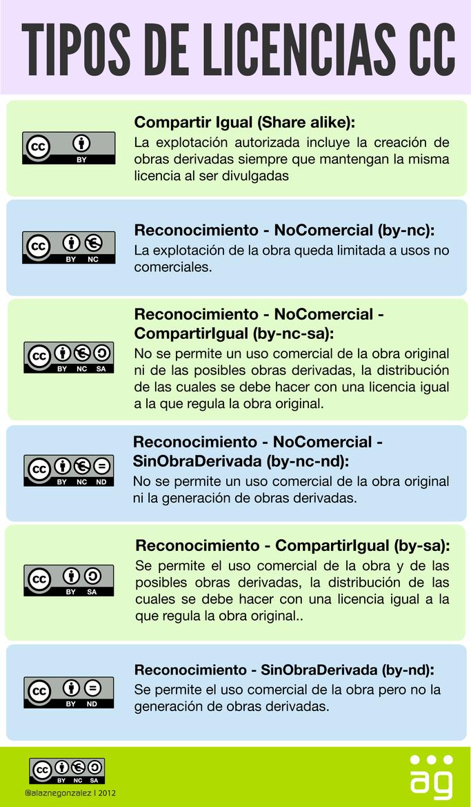 Tipos de licencias creative commons by alaznegonzalez on for Tipos de licencias para bares