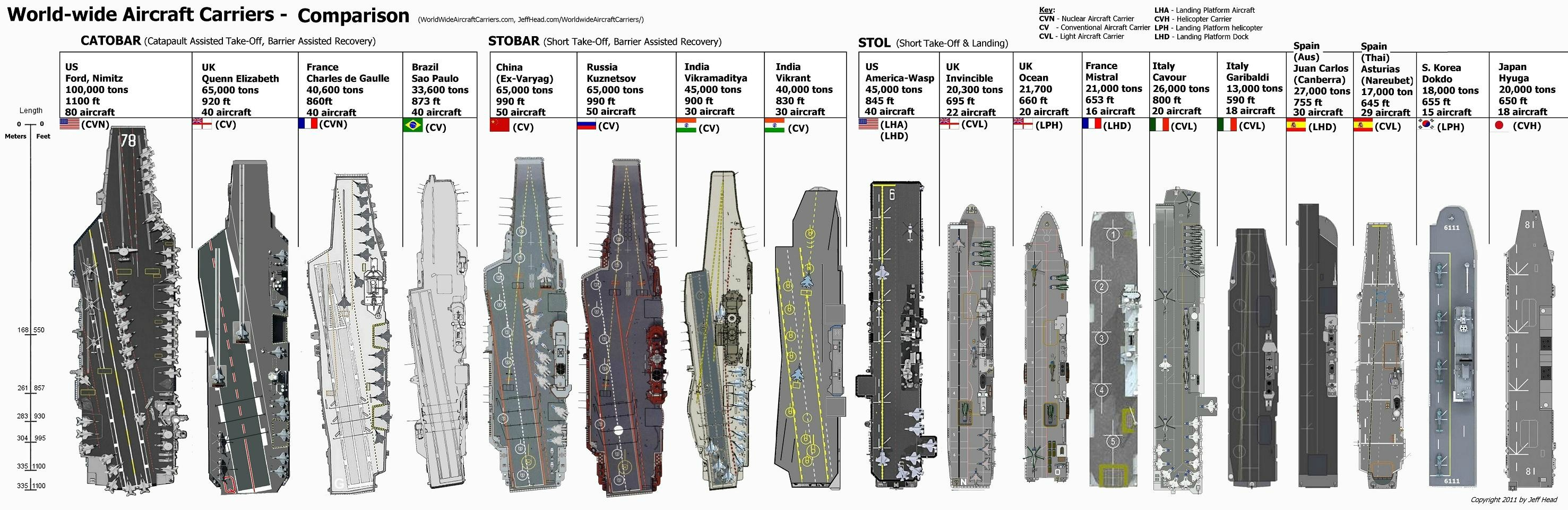 Uss Nimitz Size Comparison Scale rendering of the...