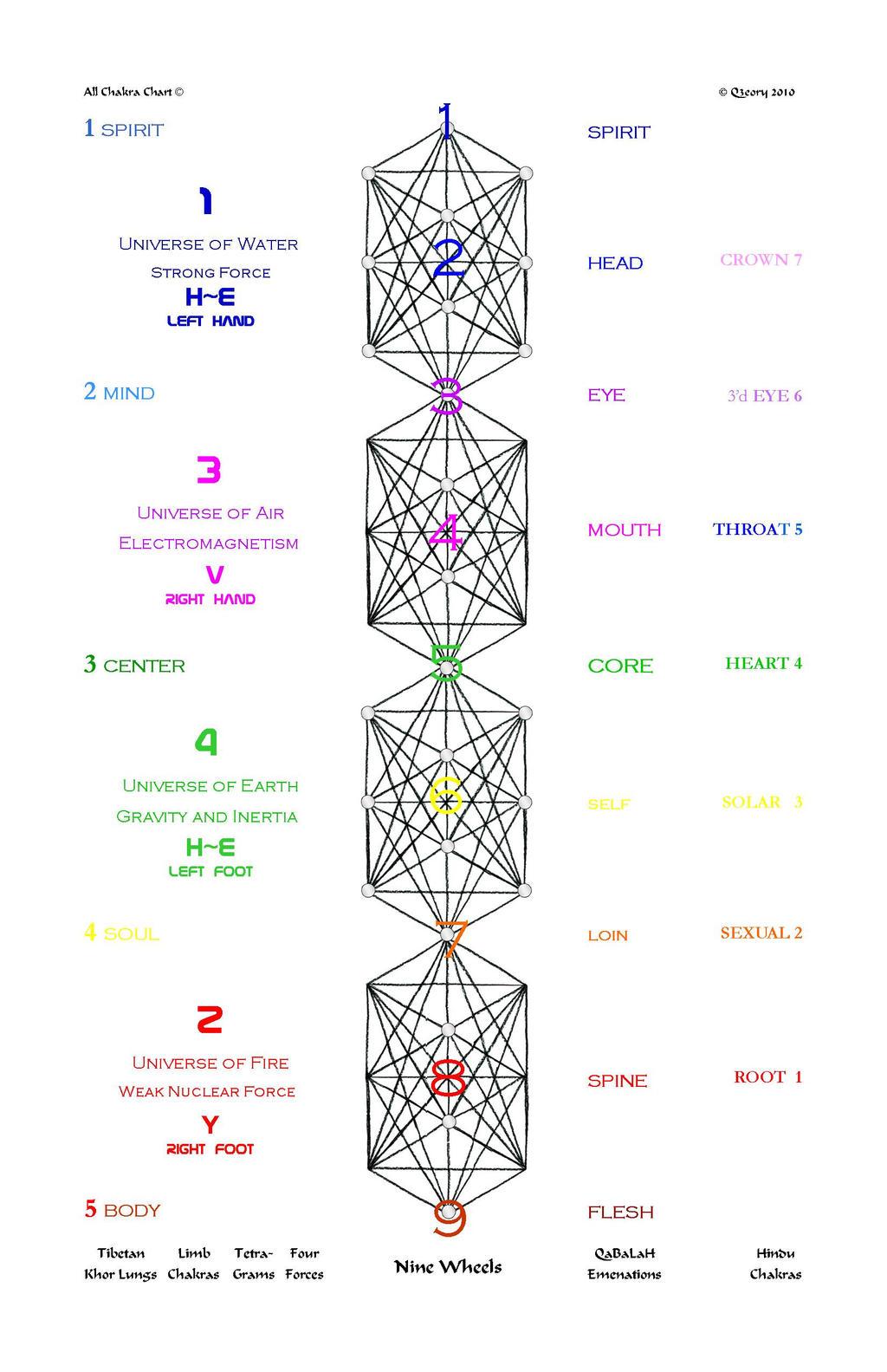 All Chakra Chart By Q3eory On Deviantart