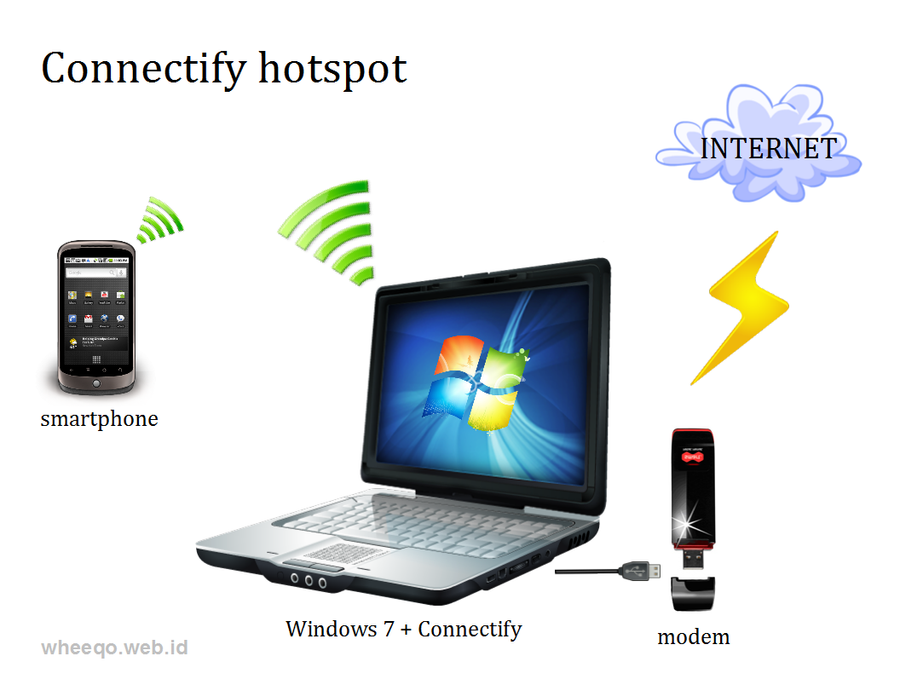 Windows 7 and Connectify