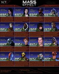 Mass Effect MBTI Chart