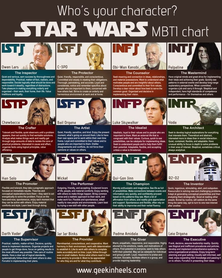 Star Wars MBTI Chart by MBTI-Characters