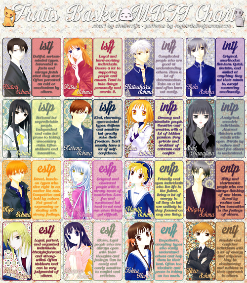 Cartoon Characters Personalities : Fruits basket mbti chart by characters on deviantart
