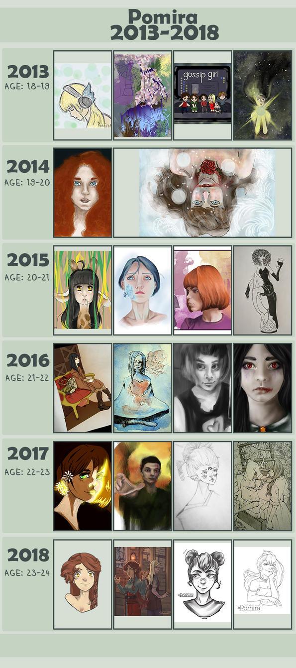 Art Improvement 2013-2018 by Pomira
