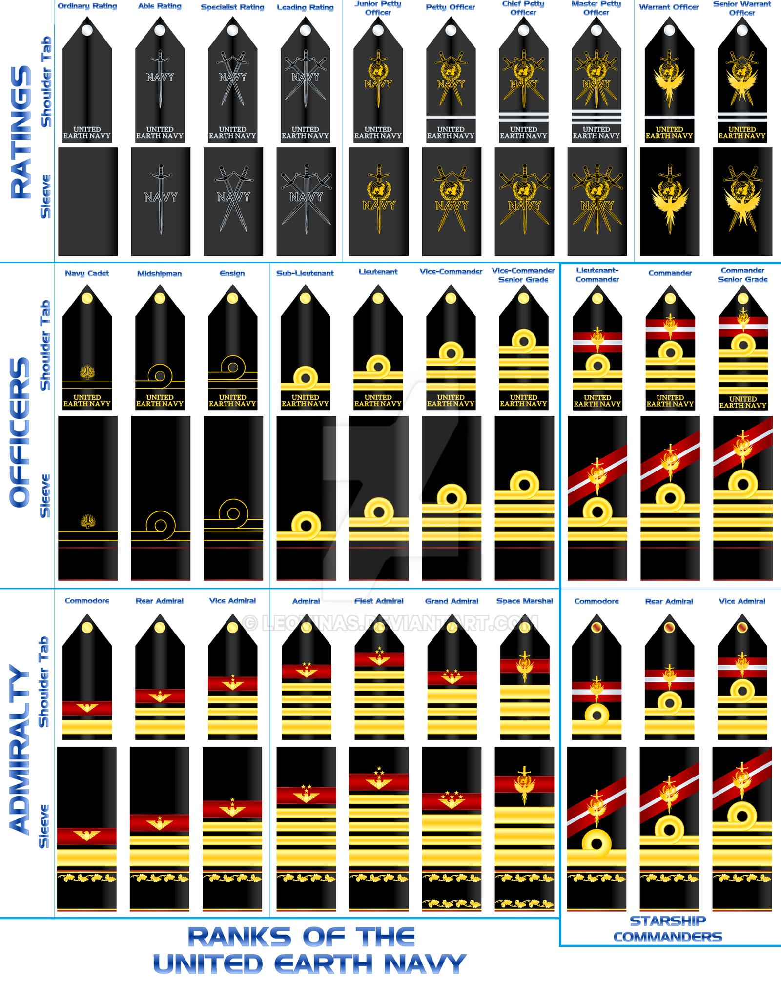 Ranks of the United Earth Navy by Leovinas on DeviantArt