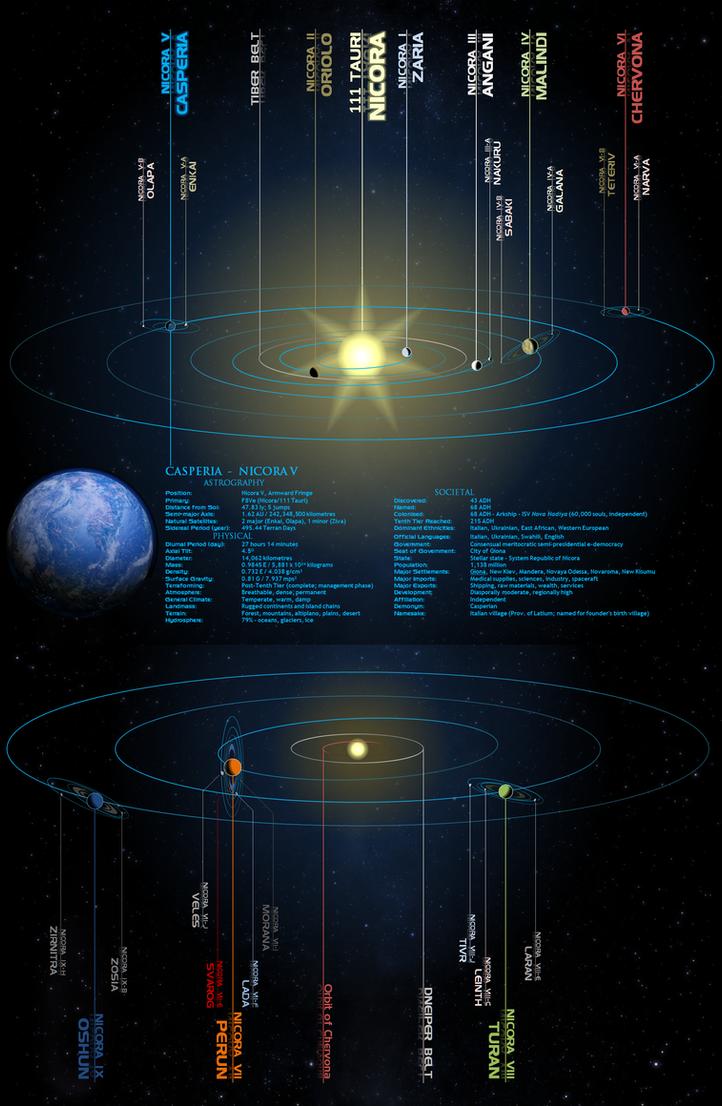 Sci-Fi: Nicora System by Leovinas