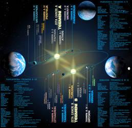 Sci-Fi: Tegmeni System by Leovinas