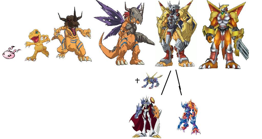 Agumon's Evolutions Chart for Digimon NC by Dawn ...