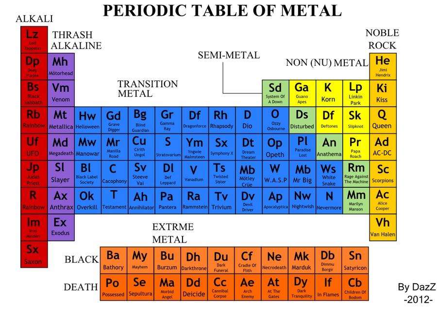 periodic table of metal bands by dazzpod - Periodic Table Metals