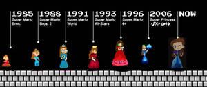The Evolution of Princess Victoria
