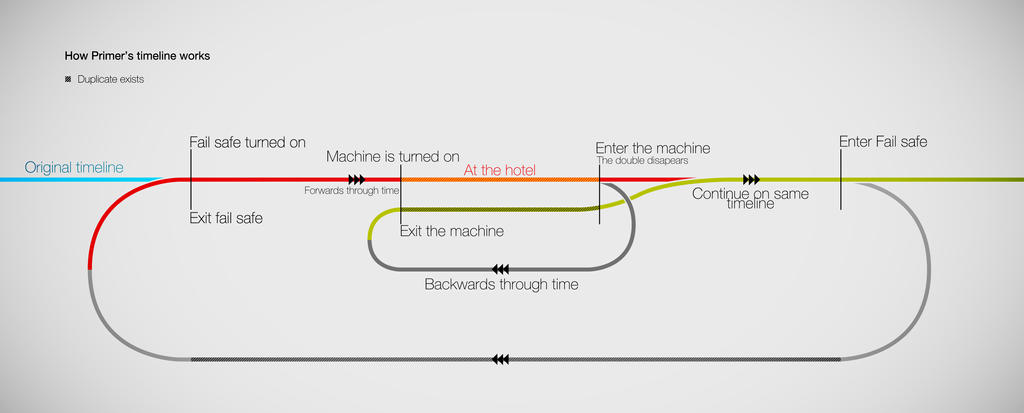 How Time Travel Works In Primer