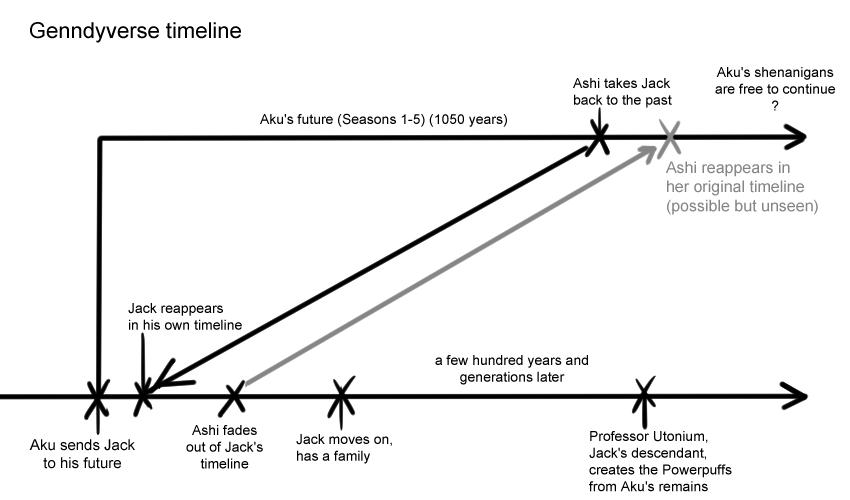 Genndy Timeline by teacupballerina