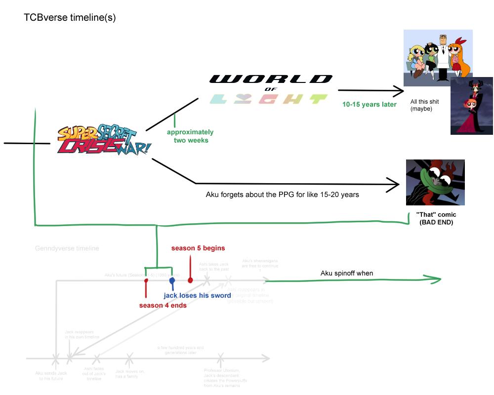 Genndy Timeline 2 by teacupballerina
