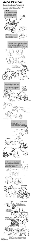 Drawing Ancient Chariots by sketcherjak