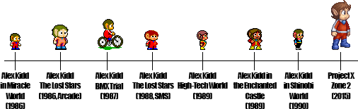 Alex Kidd Throughout the Ages by SuperpanArts