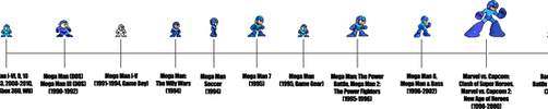 Mega Man Throughout the Ages by SuperpanArts