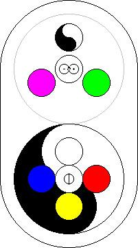 Elemental Spherics