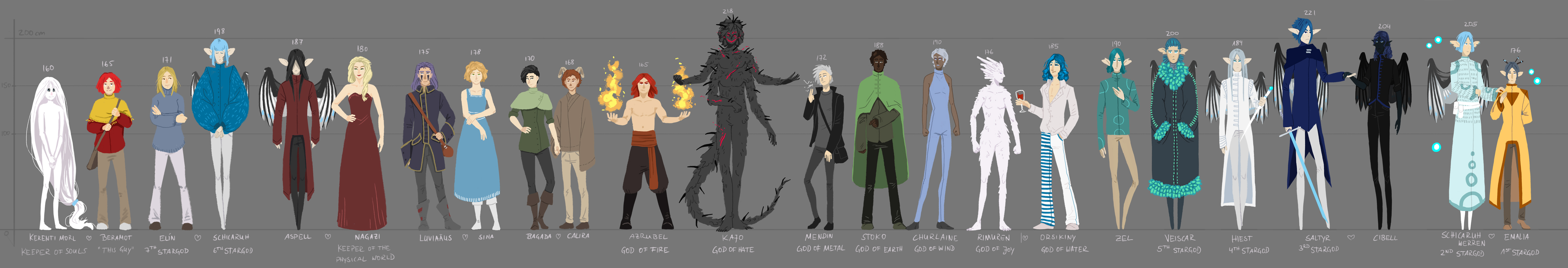 Characters Size Comparison by Kampfkewob