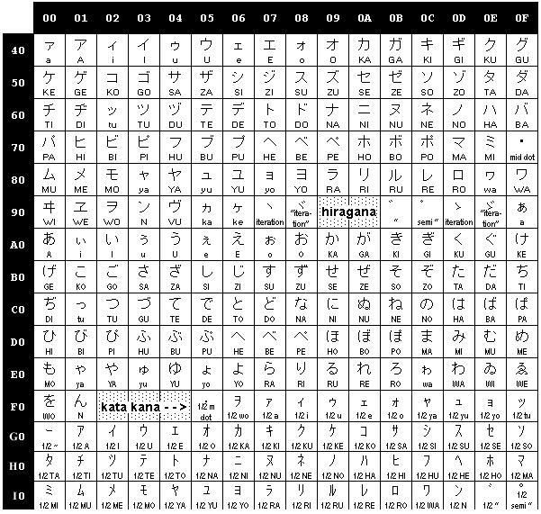Complete Hiragana Chart: Katakana And Hirigana By Jaems-kun On DeviantArt