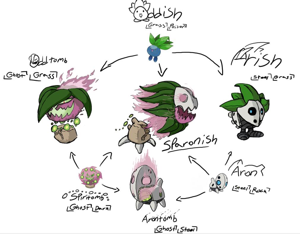 Pokemon Hexafusion-Oddish Aron Spiritomb by ProAmateur-SpazzPokemon Aron Evolution
