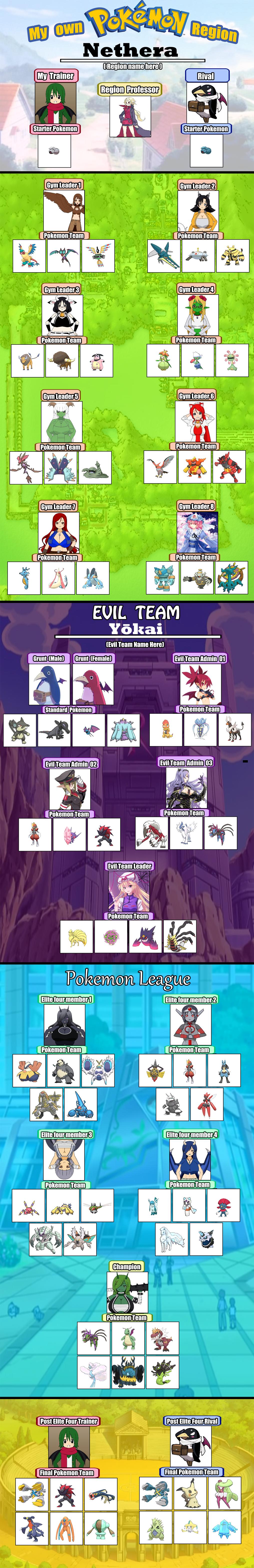 My own Pokemon Region Meme: The Nethra Region by Prinny129