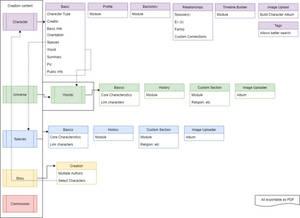 Flow Chart website