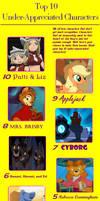My Top 10 Underappreciated Characters Meme