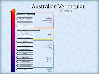 Australian Vernacular for Moods by SpamDragon