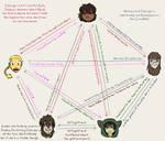 Lady relationship chart