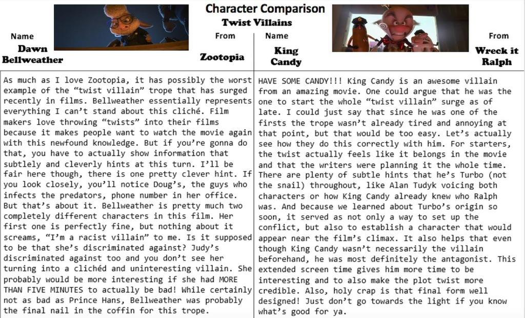 Character Comparison #5: Twist Villains by RaccoonBro