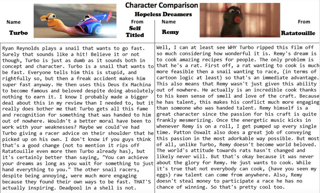 Character Comparison #10: Hopeless Dreamers by RaccoonBro