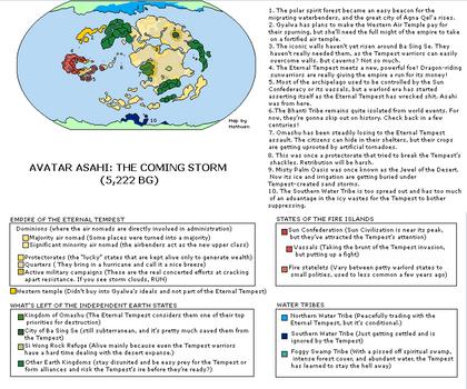 Avatar Asahi: The Coming Storm (5,222 BG)