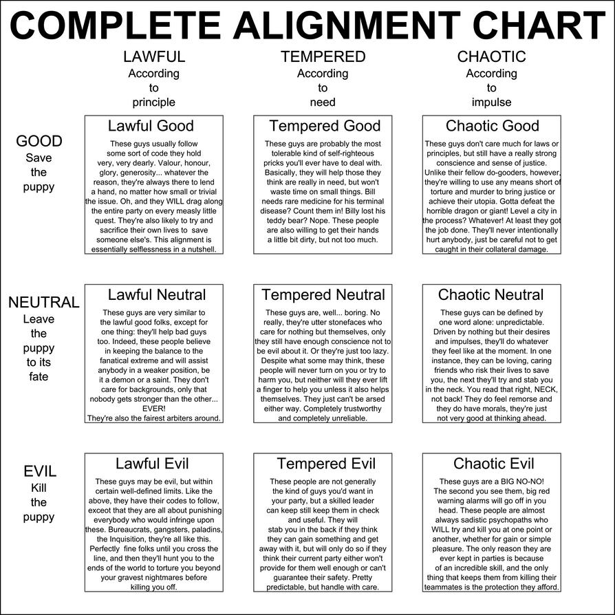 dnd_alignment_chart_by_nederbird-d6fe4d8