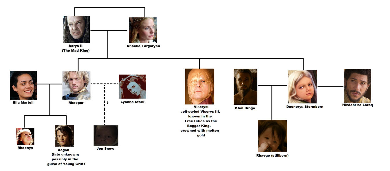 daenerys targaryen and khal drogo relationship test