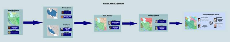 Early Modern and Modern Iranian Dynasties by BenjiSkyler