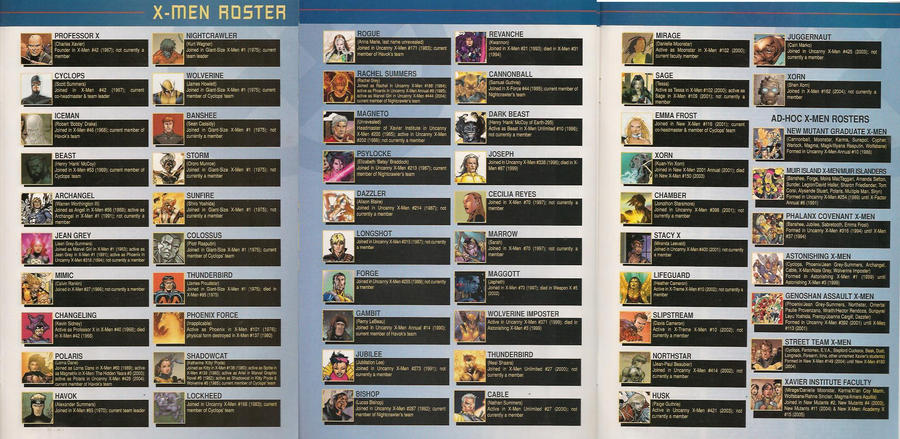 Men Character List X-men roster with firstX Men Character List And Powers