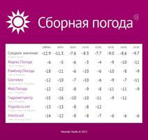 Weather-together forecast by AlexeySmolyakov