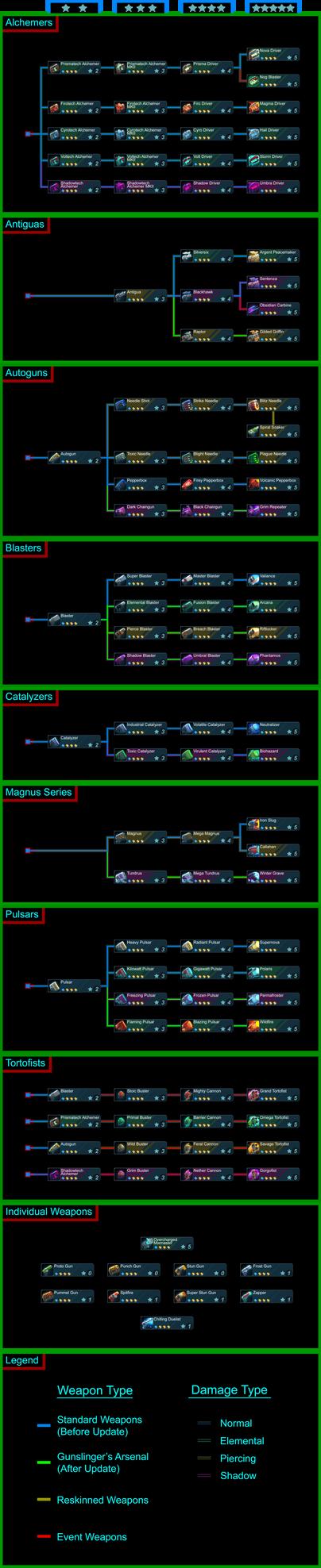 Spiral Knights: Handgun List V4 (Post-Update) by ResistanceYoshi