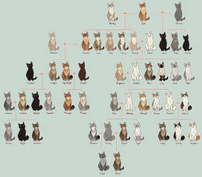 Kitty family tree -Firestar- by AnnMY