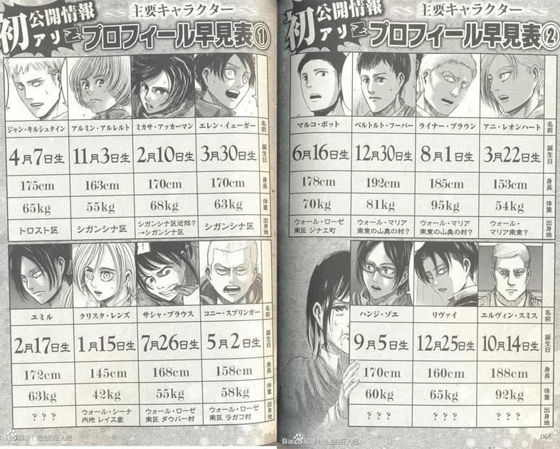 Anime Characters Born On October 8 : Shingeki no kyojin character birthday list by inwind on