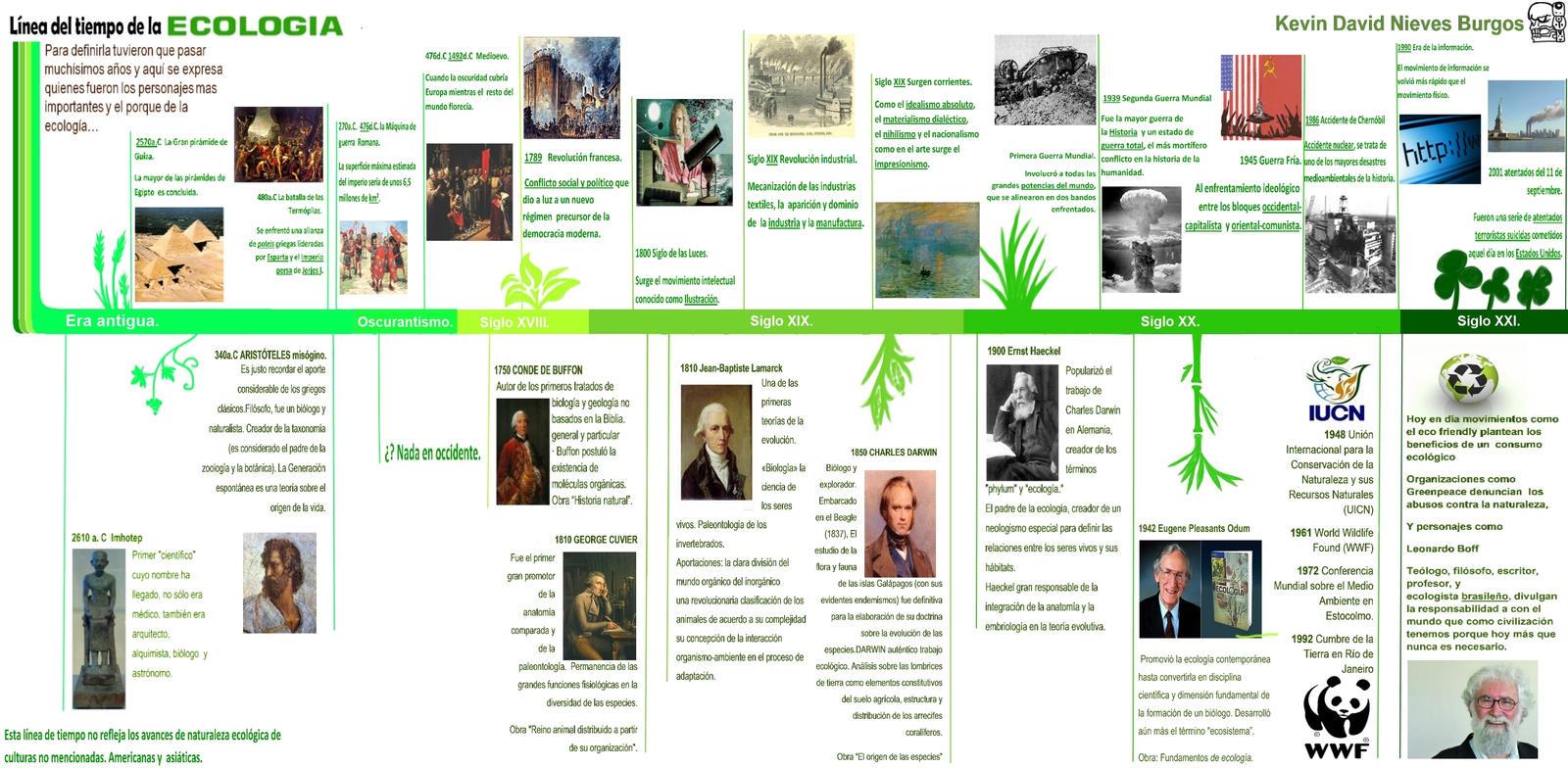 Linea del tiempo de la ecologia de kevin. by ah-puch-zegno